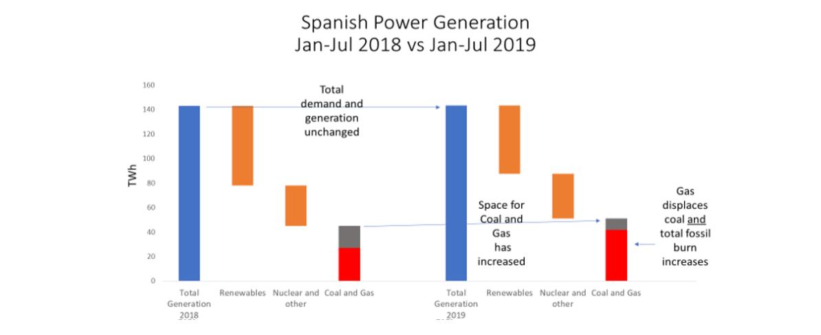 Spanish Power Generation