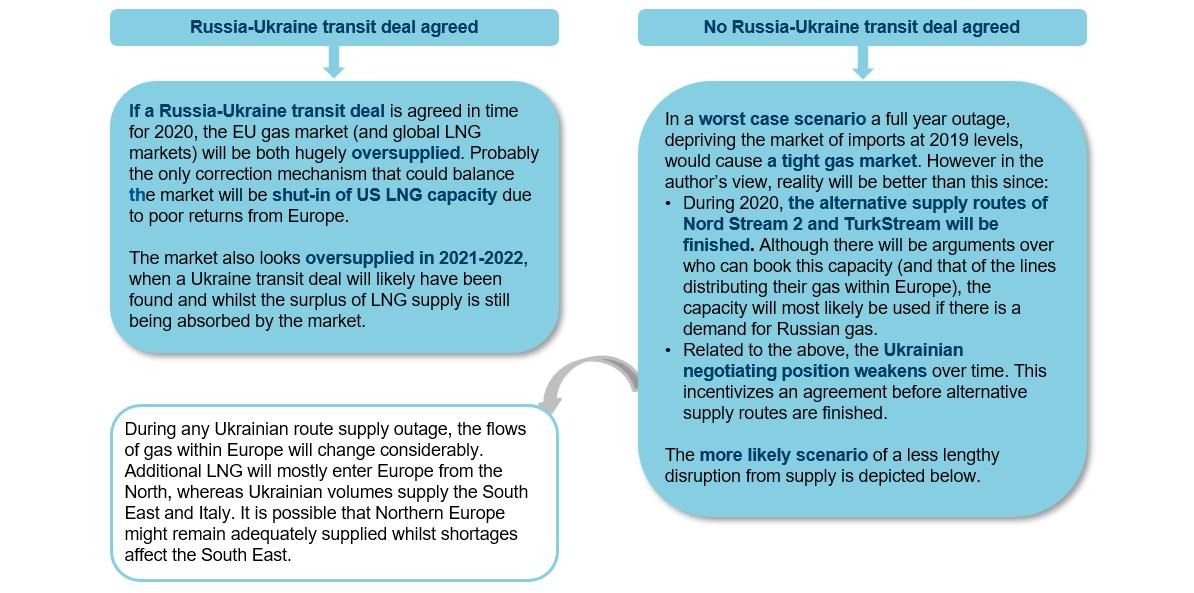 Ukraine Transit Scenarios in 2020